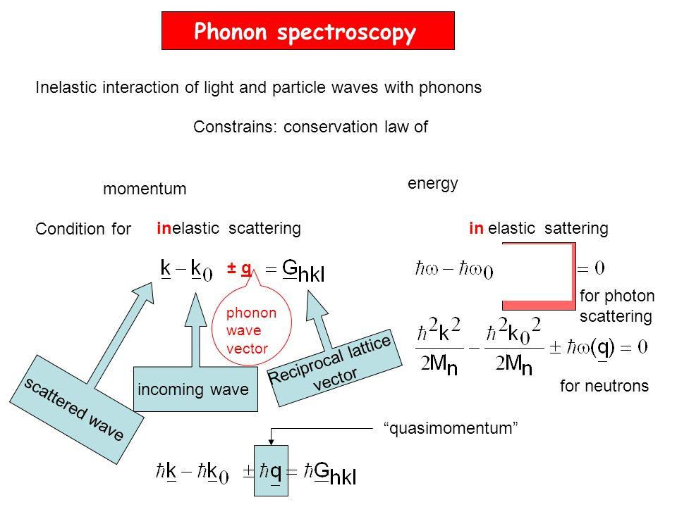 Phonon spectroscopy Inelastic interaction of light and particle waves with phonons. Constrains: conservation law of.