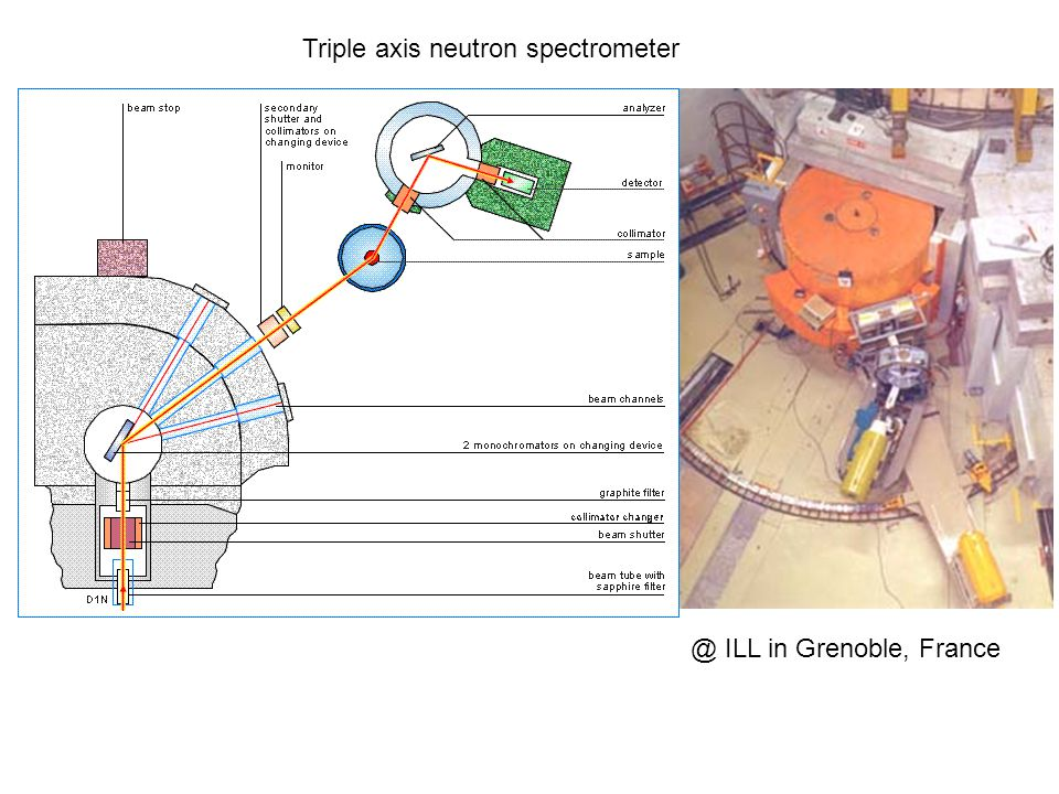 Triple axis neutron spectrometer