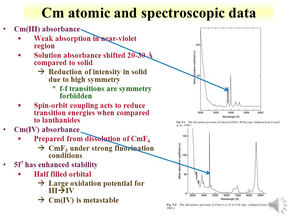 Cm atomic and spectroscopic data