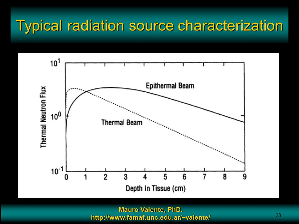 Typical radiation source characterization