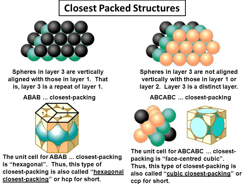 Closest Packed Structures