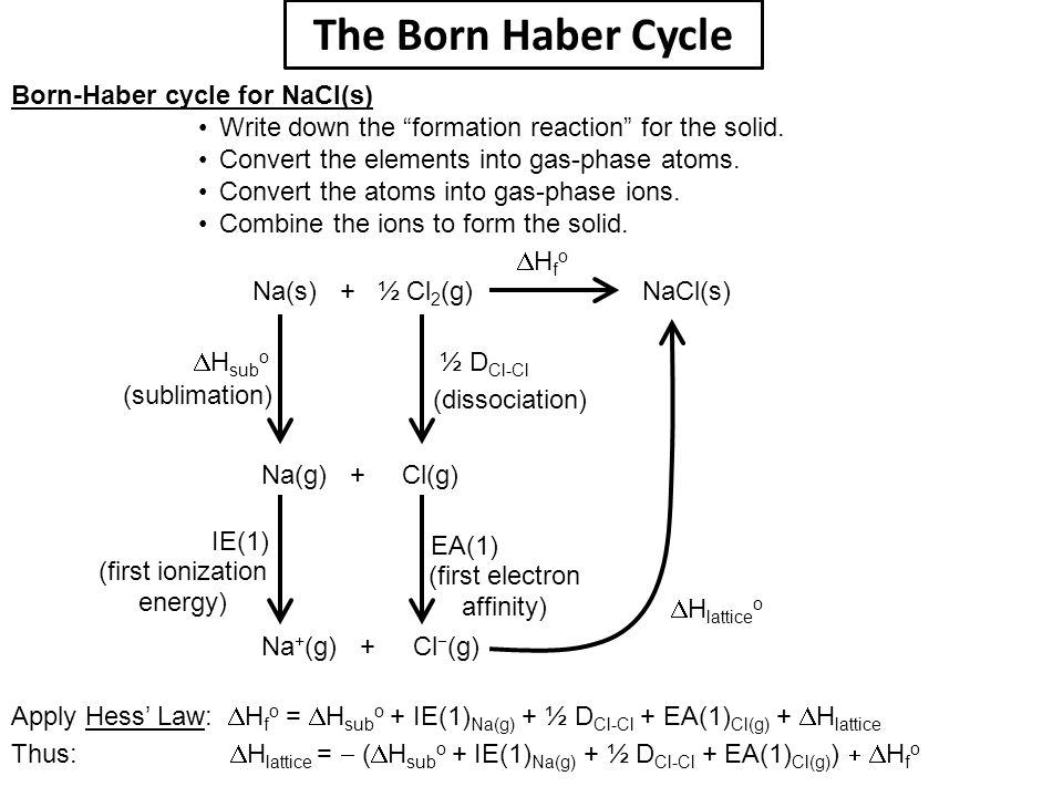 The Born Haber Cycle Born-Haber cycle for NaCl(s)