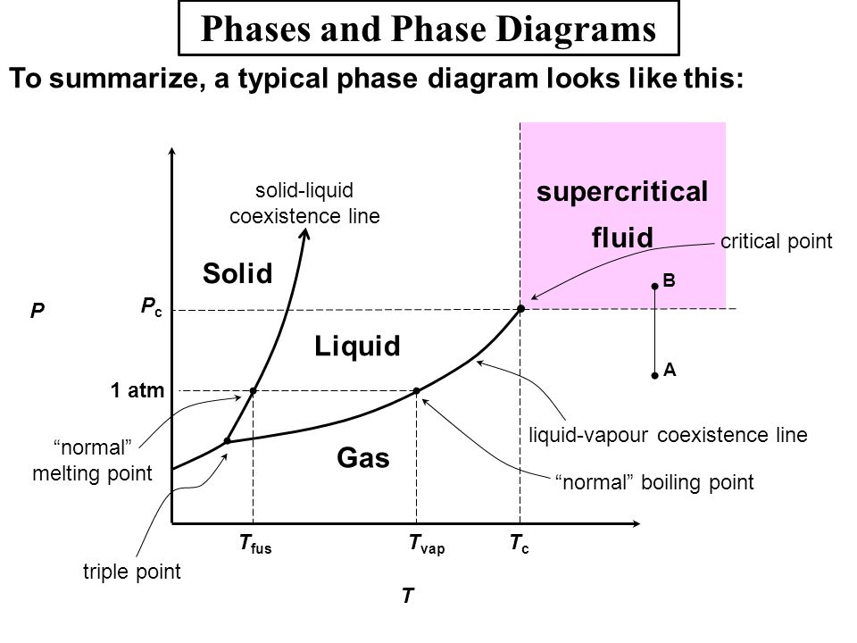 intermolecular forces: liquids and solids - ppt download explain all the layers of the osi reference model with a suitable diagram how to find the normal freezing point on a phase diagram
