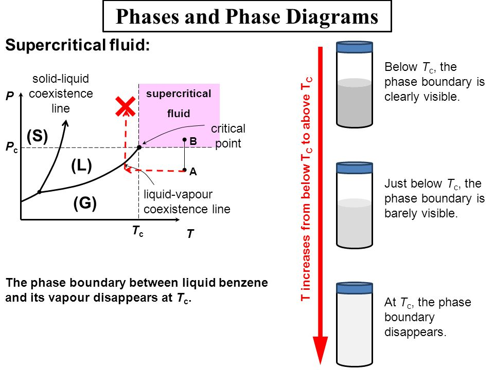 Phases and Phase Diagrams T increases from below TC to above TC