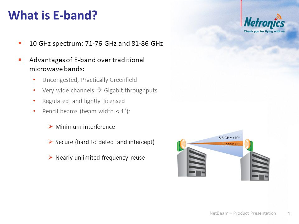 What is E-band 10 GHz spectrum: 71-76 GHz and 81-86 GHz