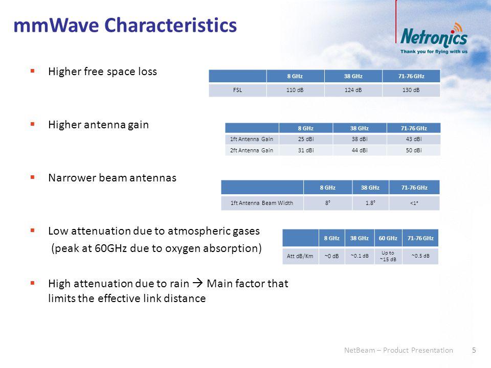 mmWave Characteristics