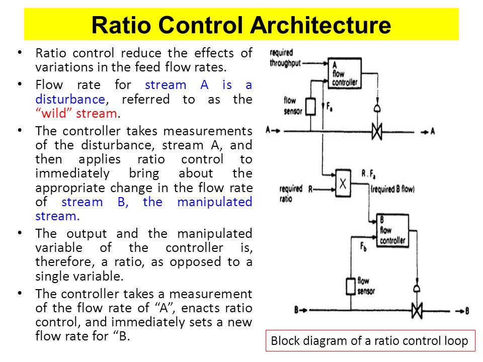 Ratio Control Architecture