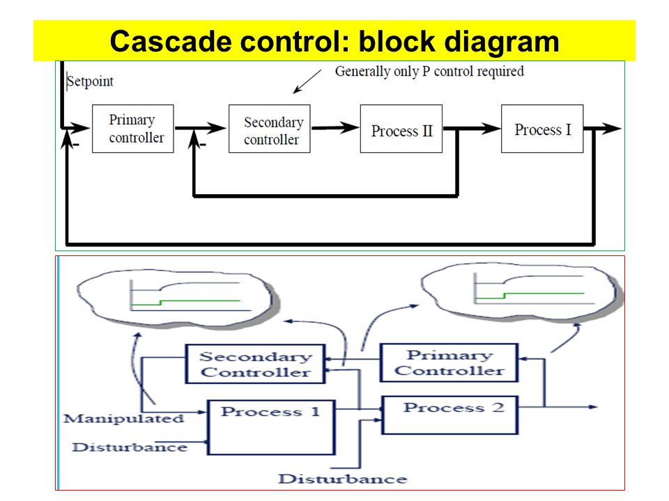 lecture#09 process control strategies - ppt download,