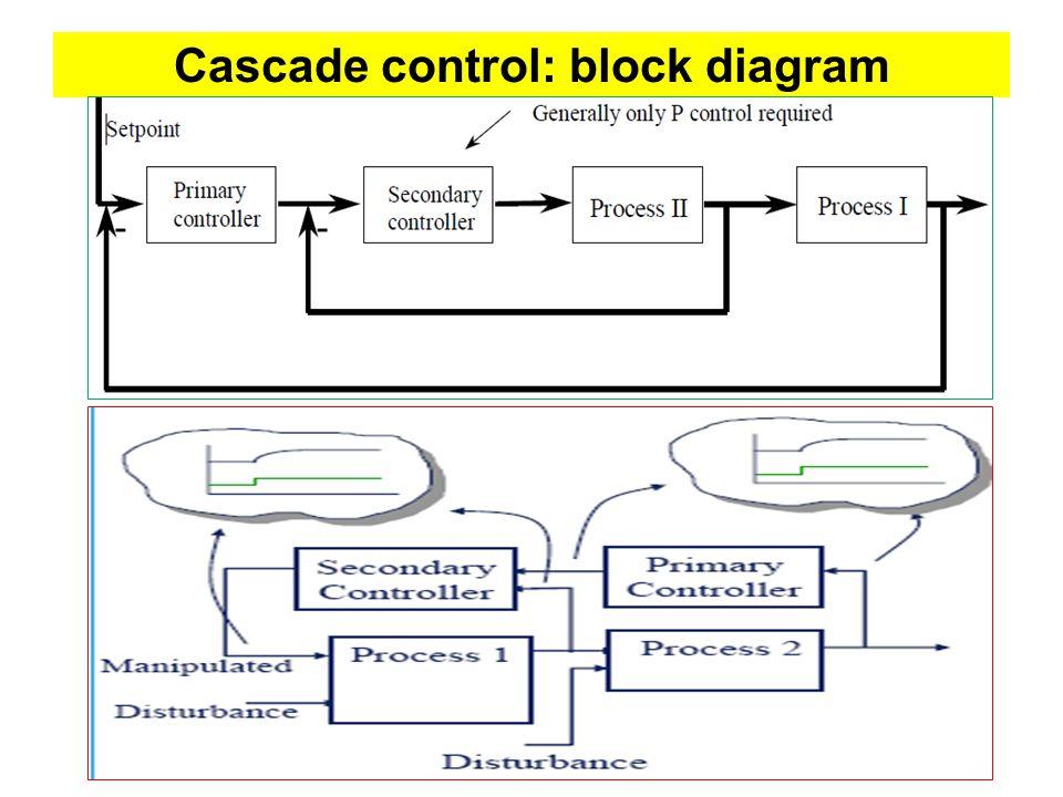 Contemporary Cascade Control System Block Diagram Image Collection ...