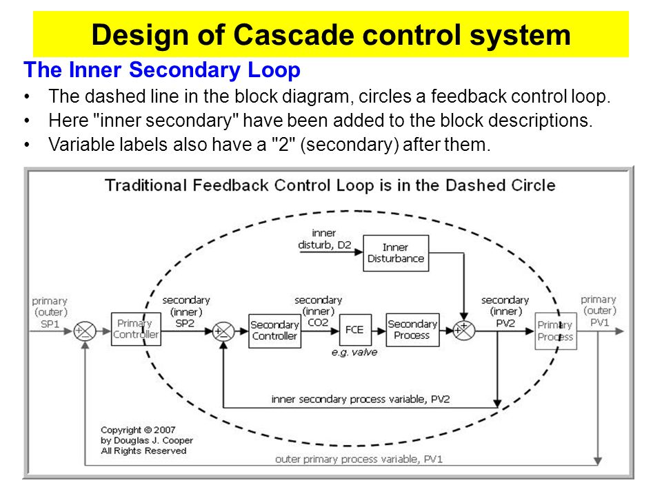 Block diagrams control systems dolgular great cascade block diagram ideas electrical and wiring diagram sciox Image collections