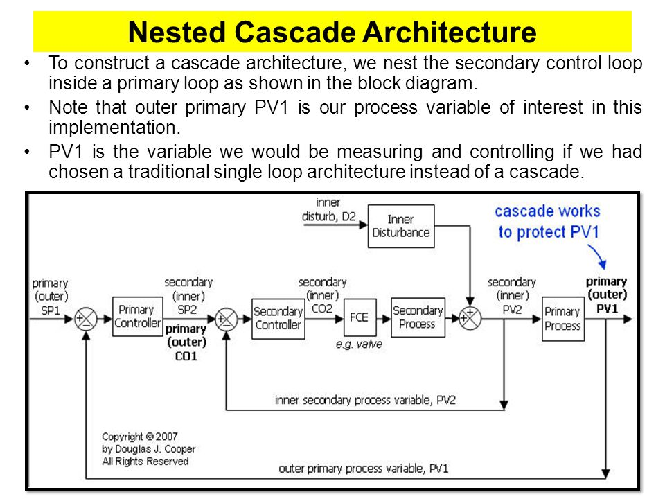 Nested Cascade Architecture