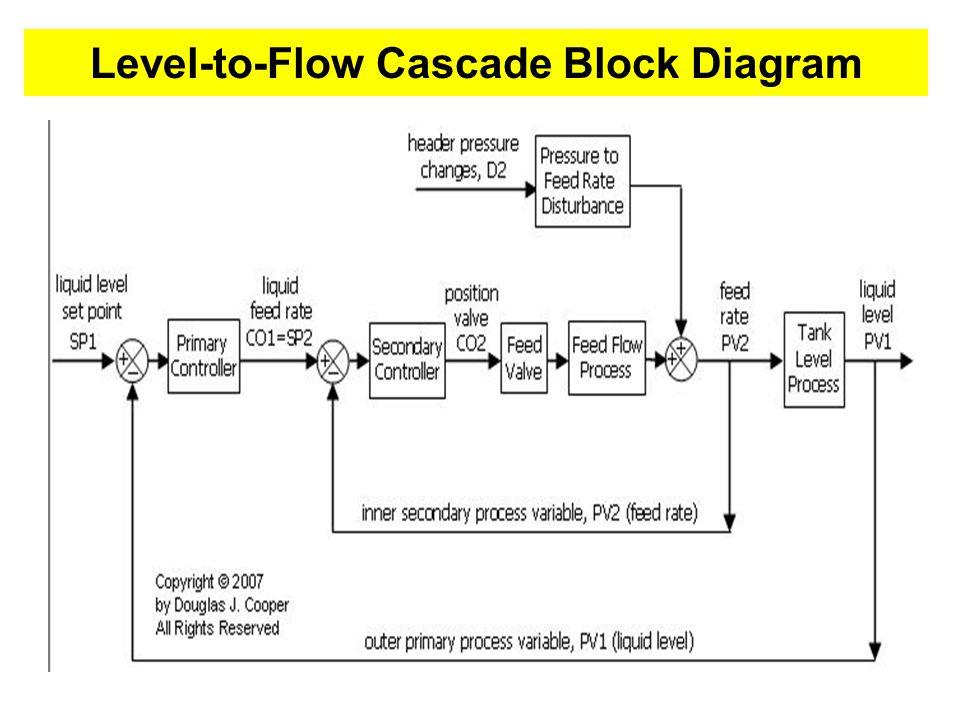 Level-to-Flow Cascade Block Diagram