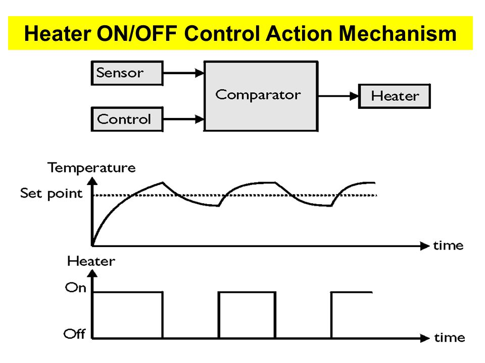 Heater ON/OFF Control Action Mechanism