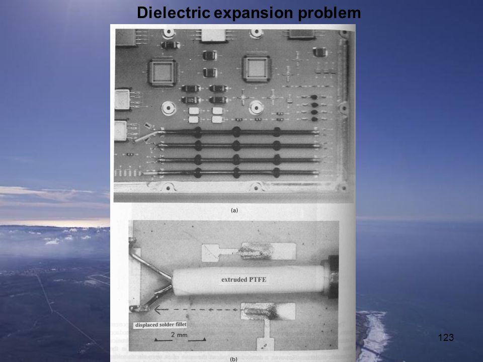 Dielectric expansion problem