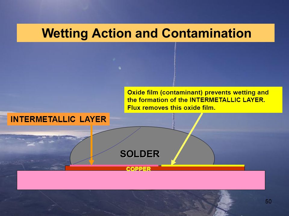 Wetting Action and Contamination