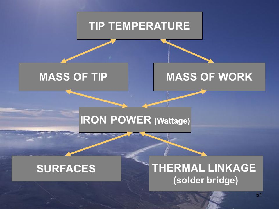 TIP TEMPERATURE MASS OF TIP MASS OF WORK IRON POWER (Wattage) SURFACES