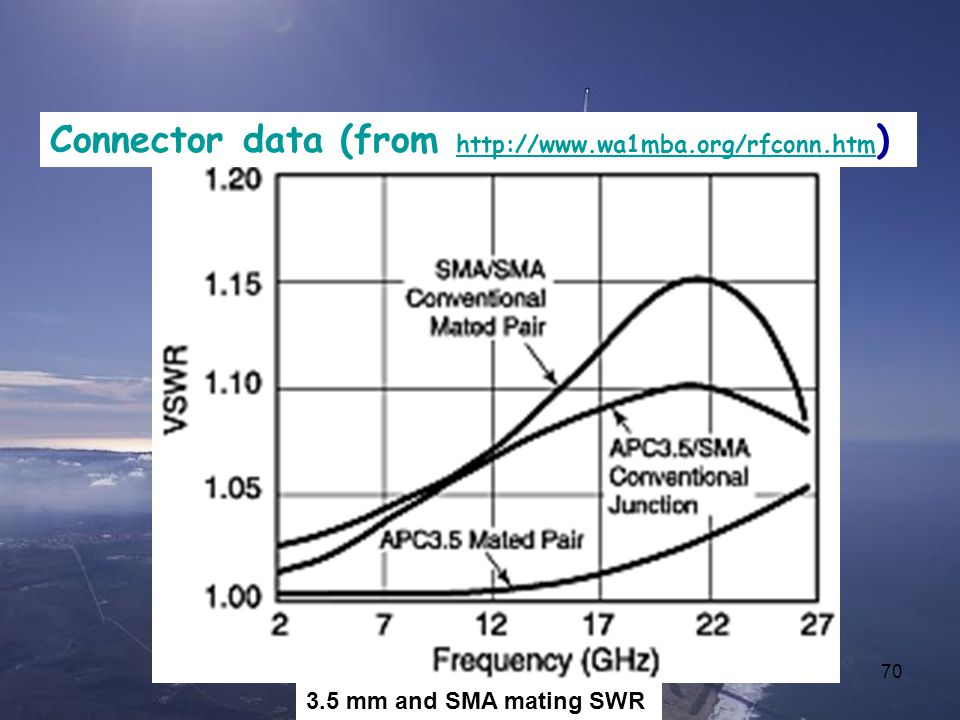 Connector data (from http://www.wa1mba.org/rfconn.htm)
