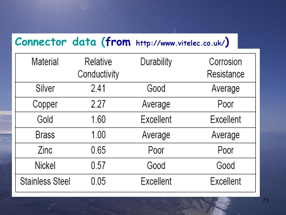 Connector data (from http://www.vitelec.co.uk/)
