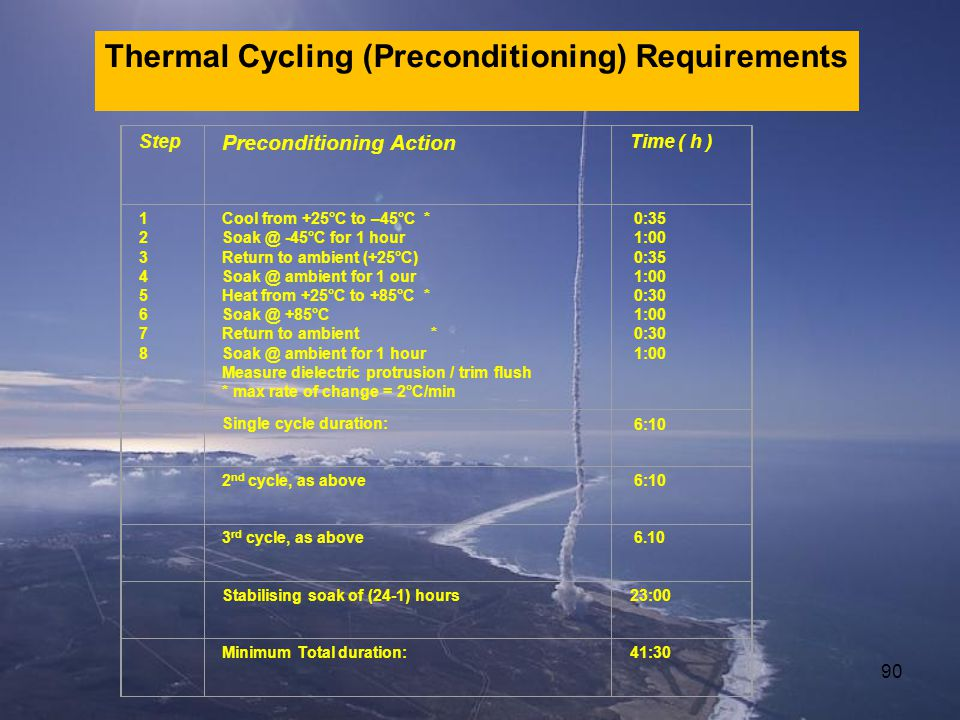 Thermal Cycling (Preconditioning) Requirements