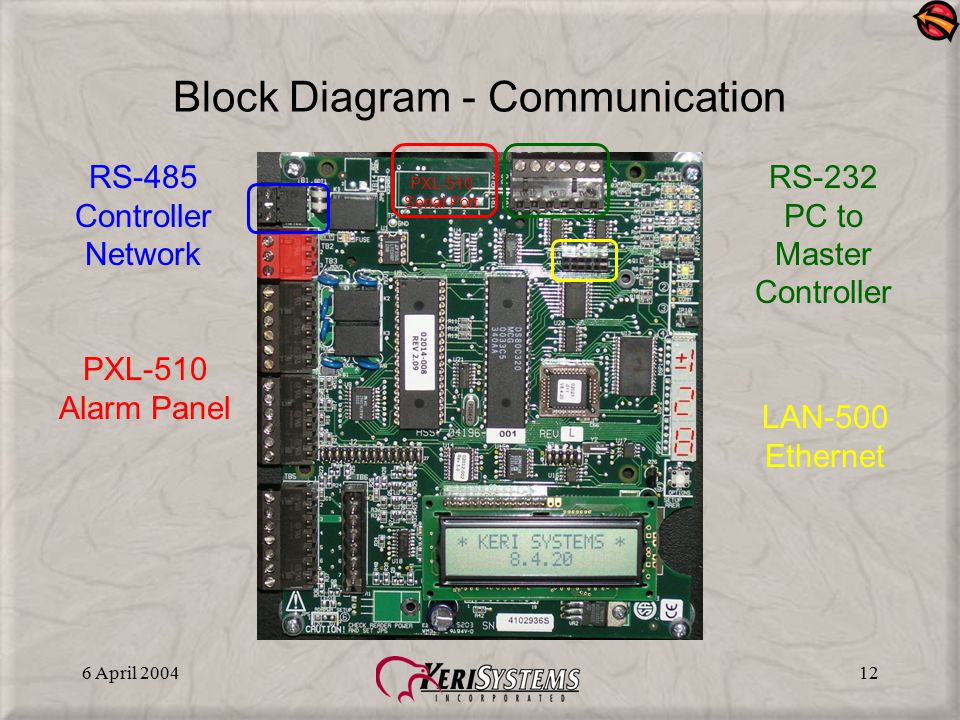 Block Diagram - Communication
