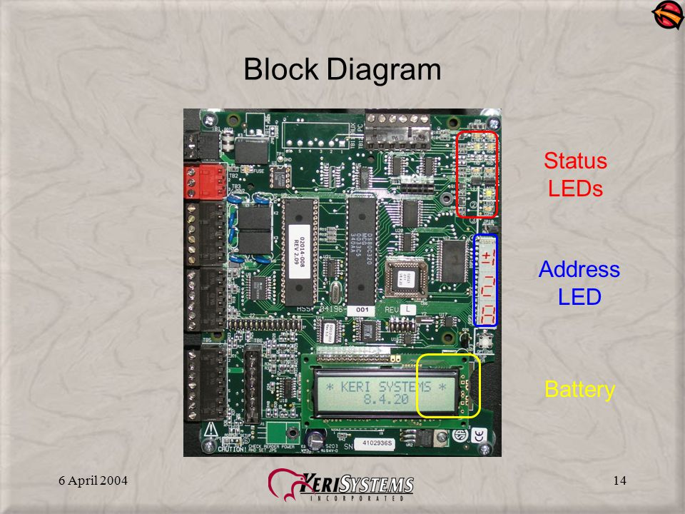 Block Diagram Status LEDs Address LED Battery 6 April 2004