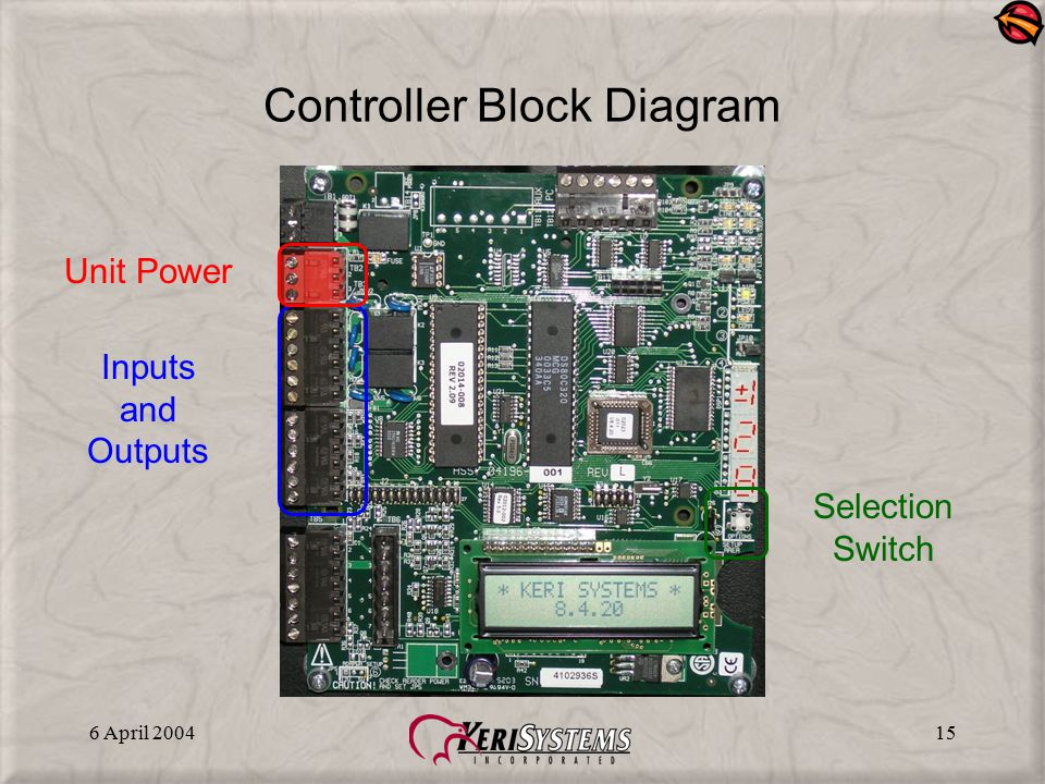 Controller Block Diagram