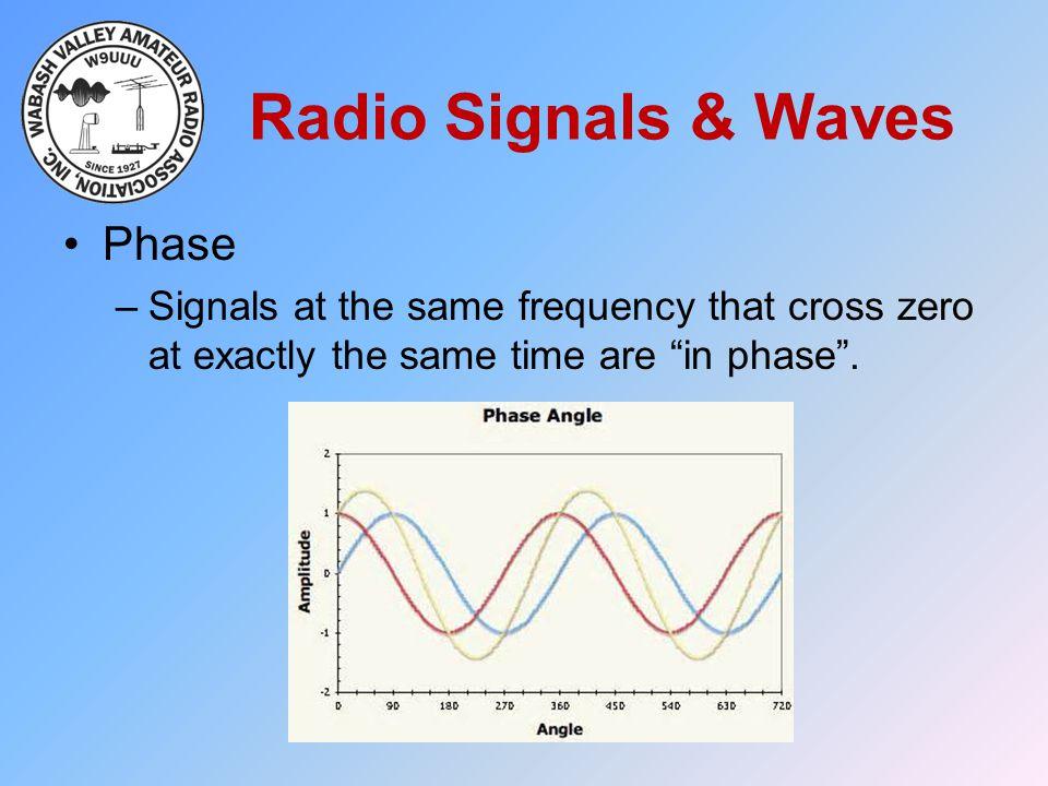 Radio Signals & Waves Phase