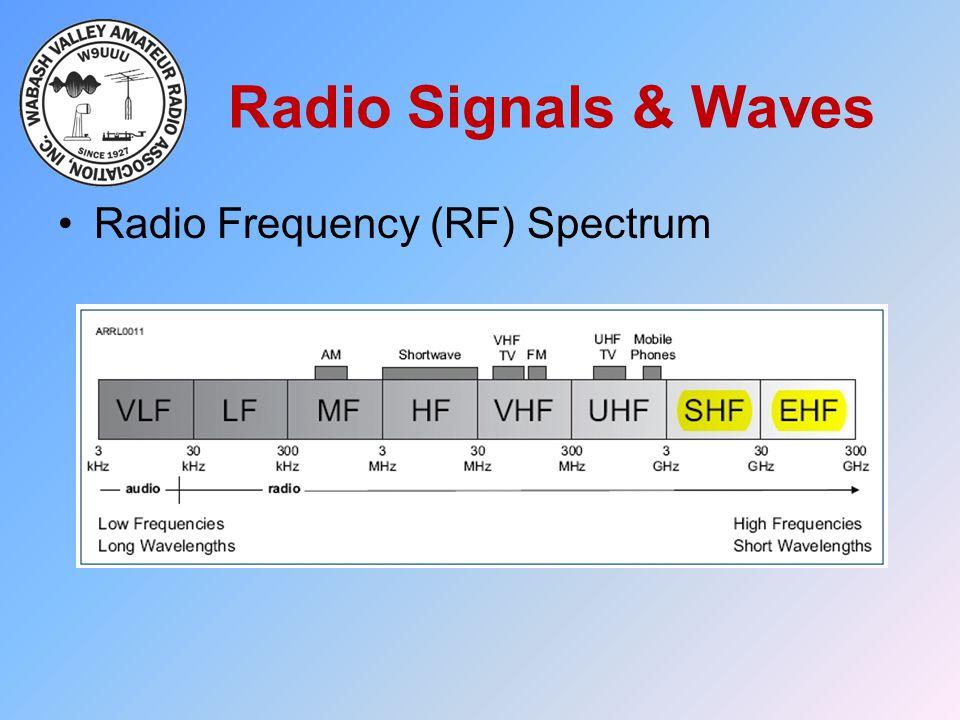 Radio Signals & Waves Radio Frequency (RF) Spectrum