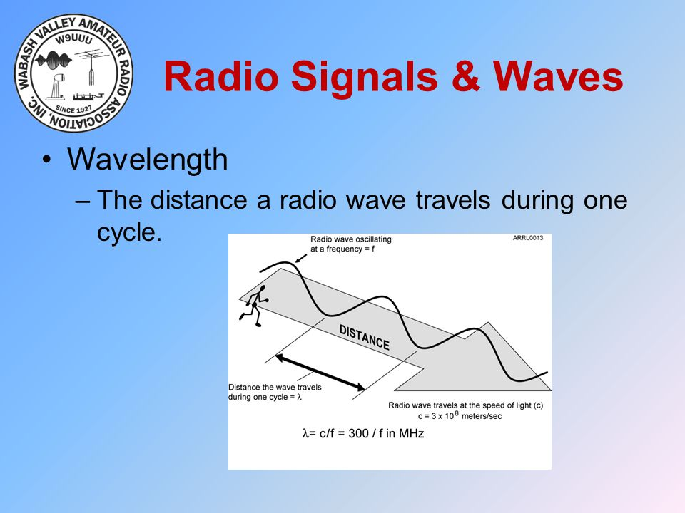 Radio Signals & Waves Wavelength