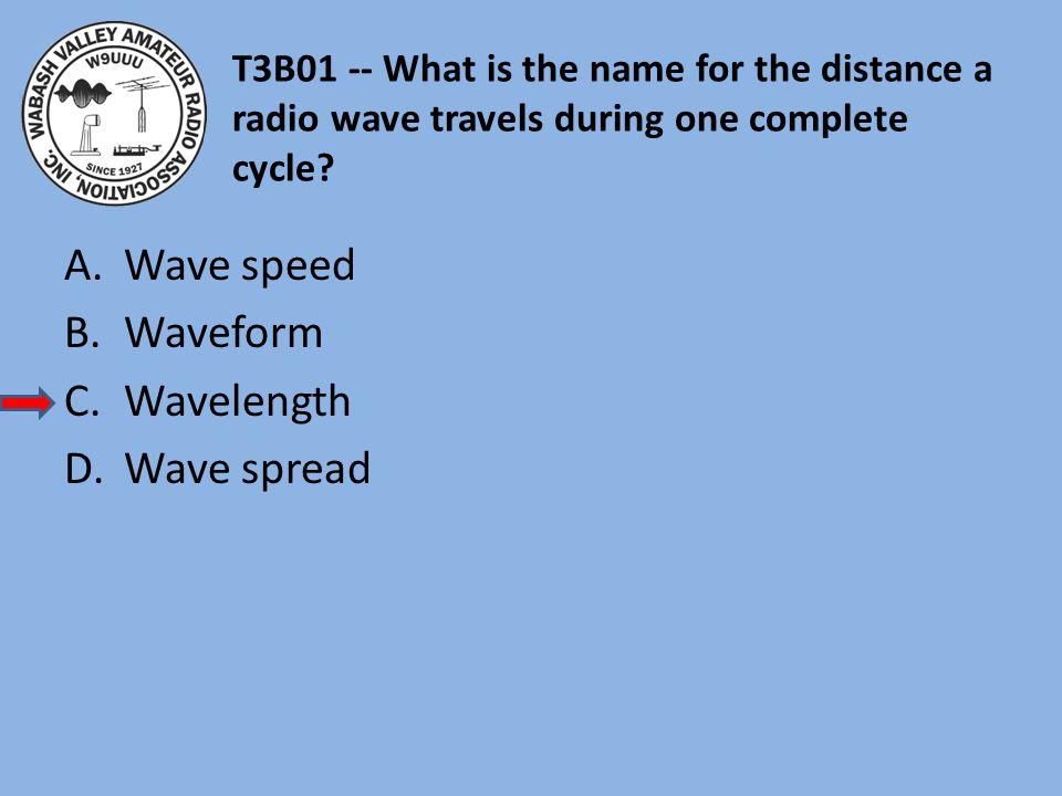 Wave speed Waveform Wavelength Wave spread