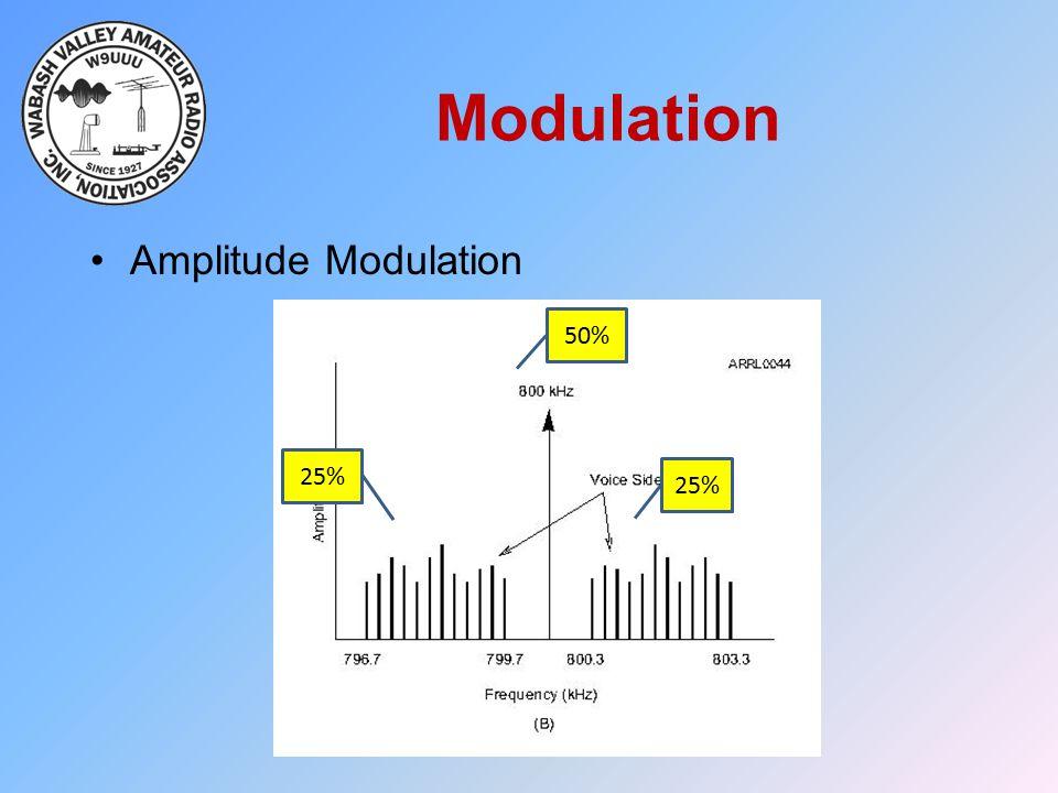 Modulation Amplitude Modulation 50% 25% 25%