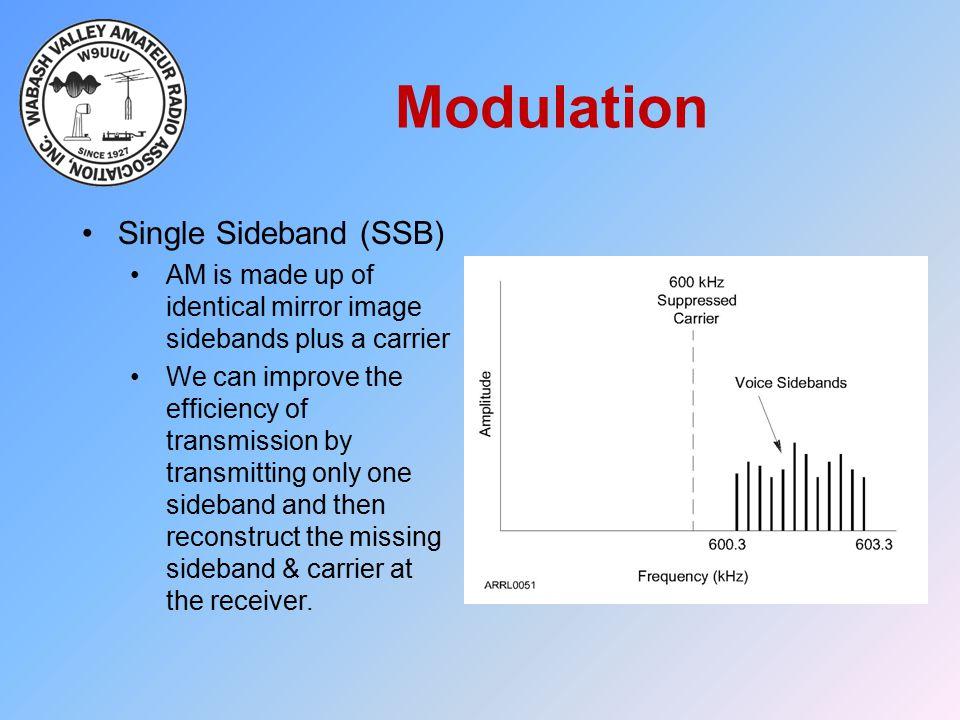 Modulation Single Sideband (SSB)