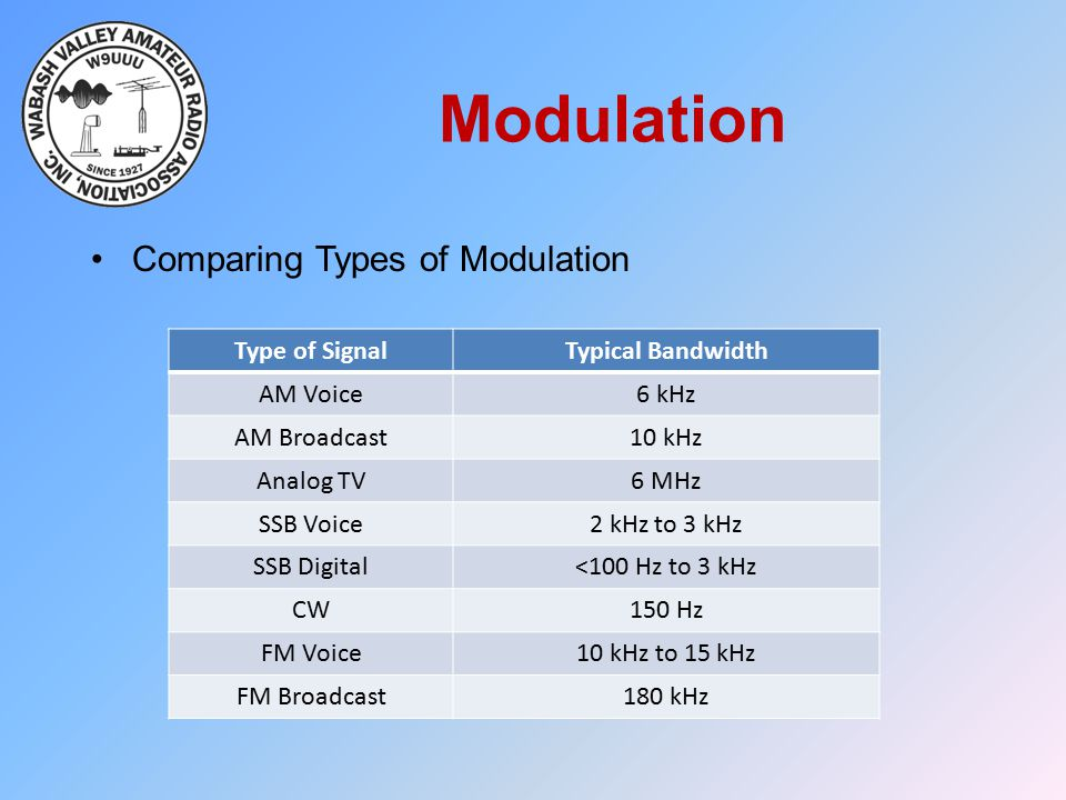 Modulation Comparing Types of Modulation Type of Signal