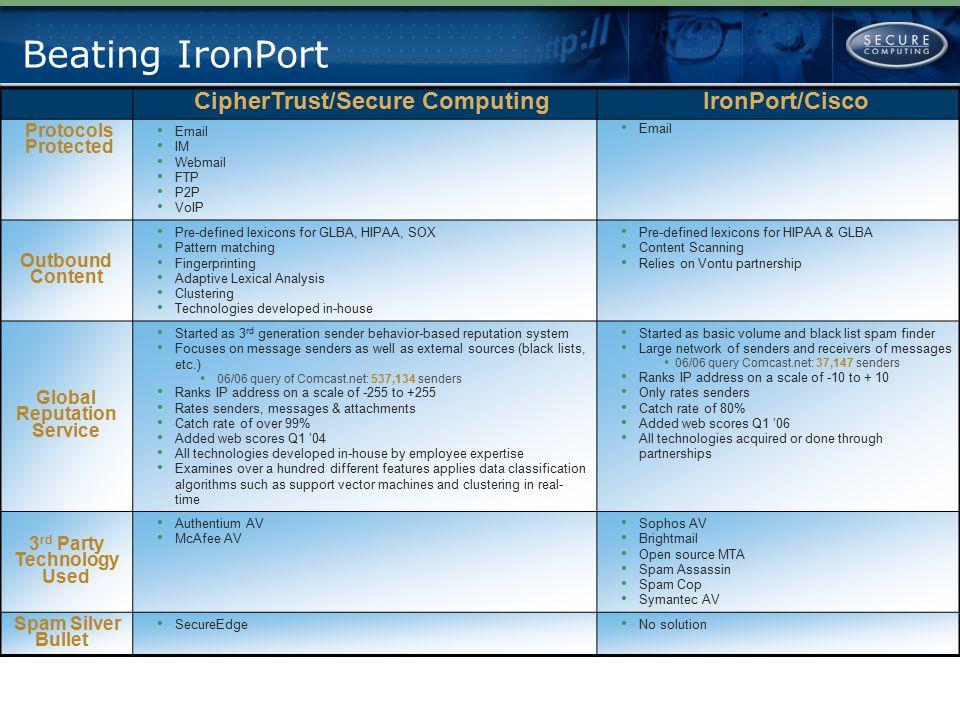 Beating IronPort CipherTrust/Secure Computing IronPort/Cisco