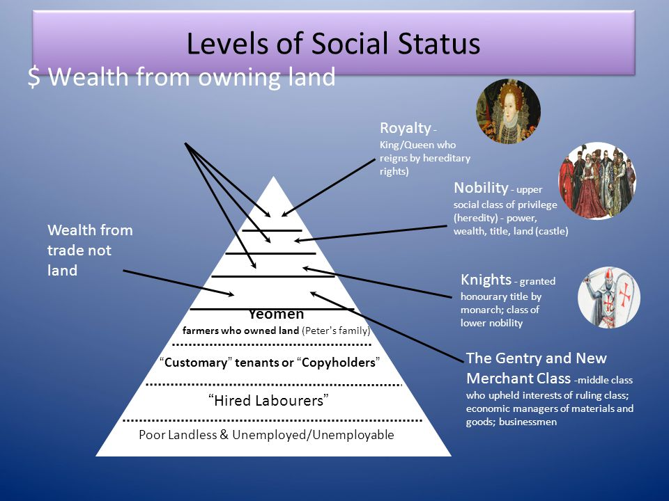 Levels of Social Status