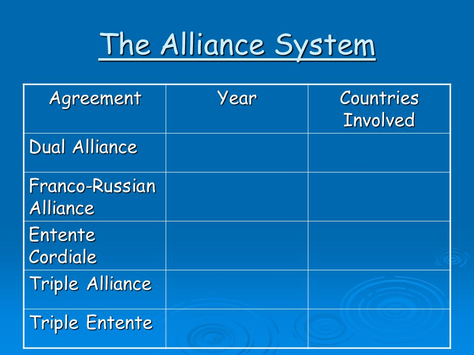The Alliance System Agreement Year Countries Involved Dual Alliance