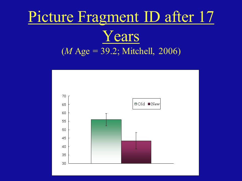 Picture Fragment ID after 17 Years (M Age = 39.2; Mitchell, 2006)