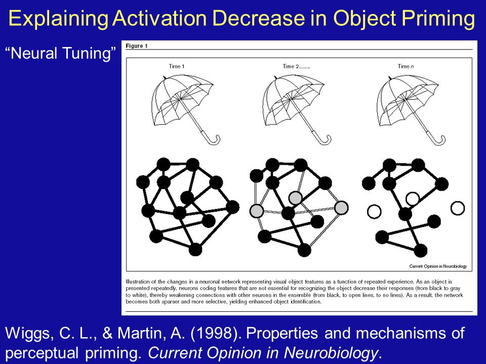 Explaining Activation Decrease in Object Priming