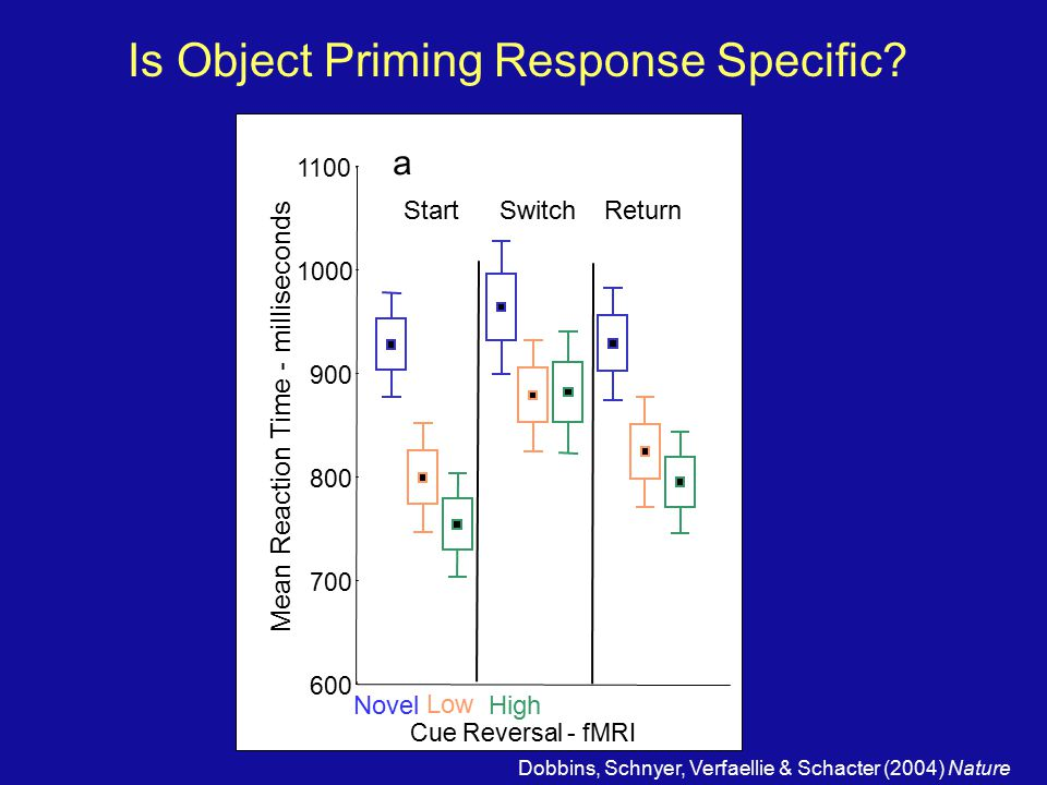 Is Object Priming Response Specific