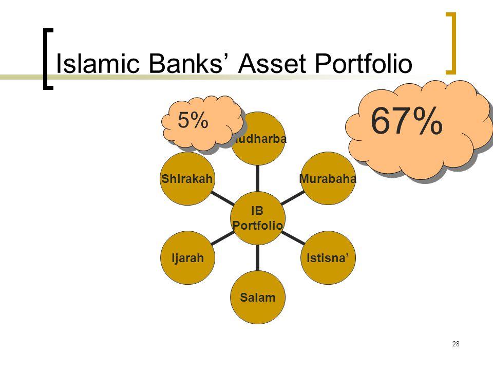 Islamic Banks' Asset Portfolio