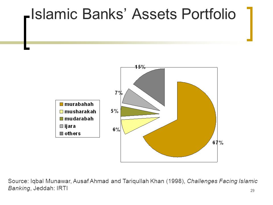 Islamic Banks' Assets Portfolio