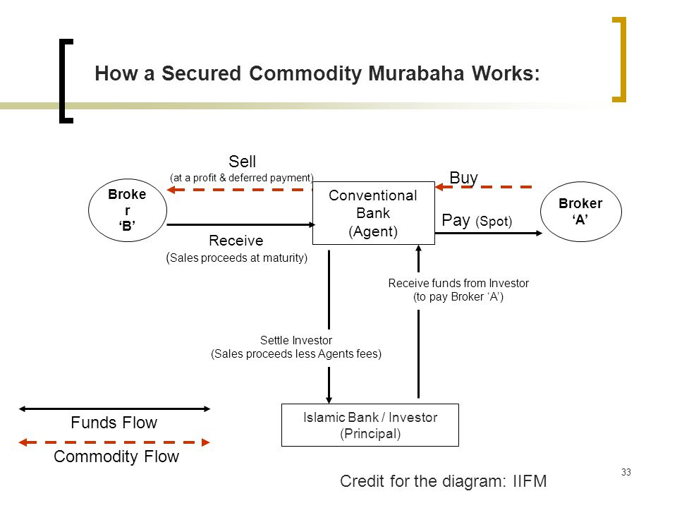 How a Secured Commodity Murabaha Works: