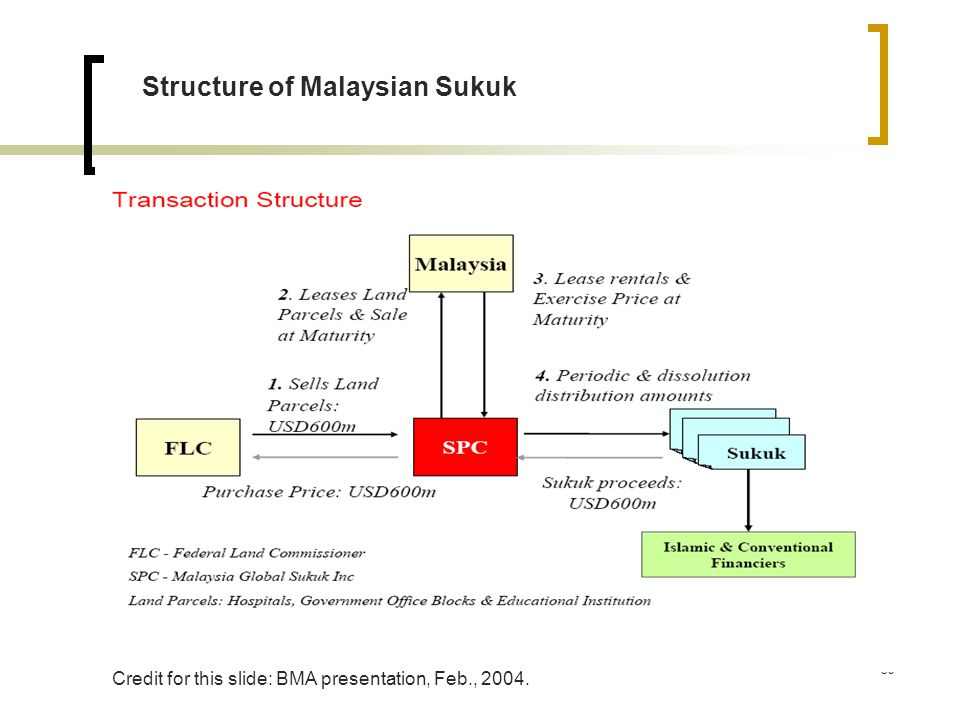 Structure of Malaysian Sukuk