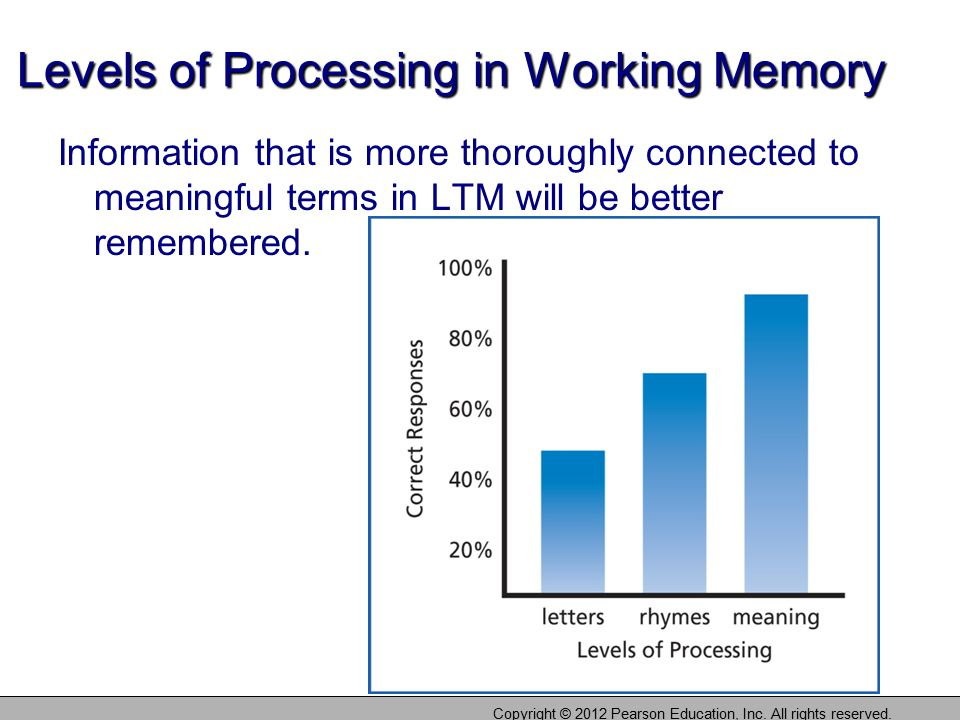 Levels of Processing in Working Memory