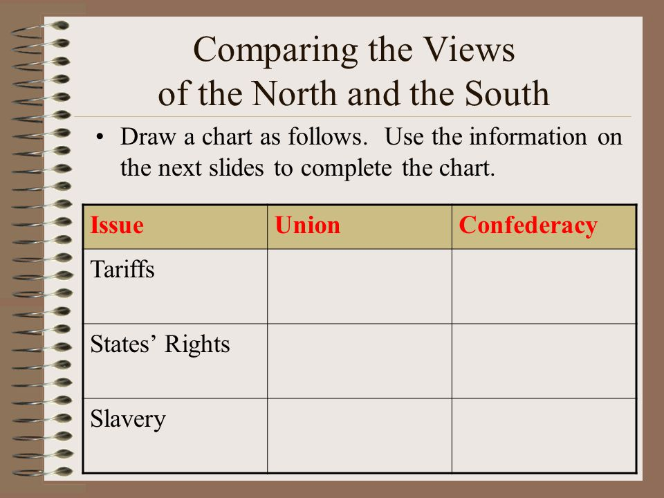 Comparing the Views of the North and the South