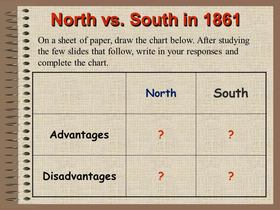 North vs. South in 1861 South North Advantages Disadvantages