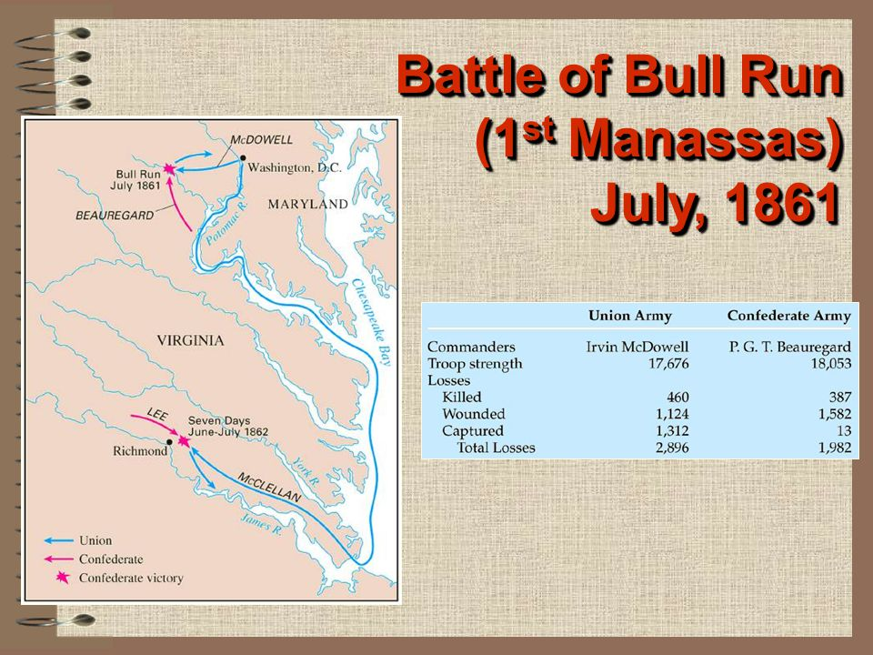 Battle of Bull Run (1st Manassas) July, 1861