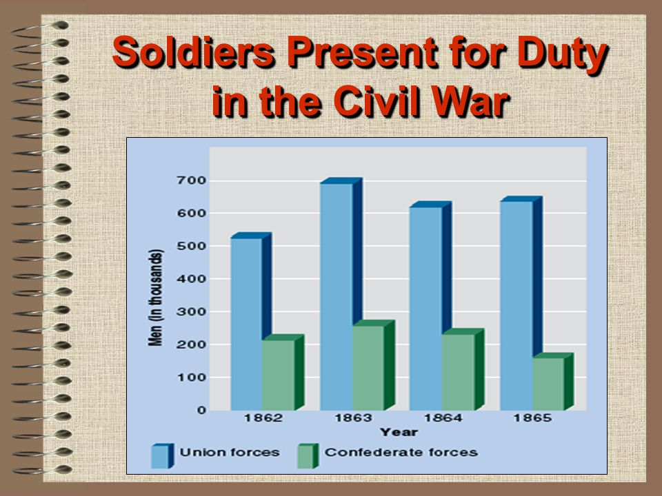 Soldiers Present for Duty in the Civil War