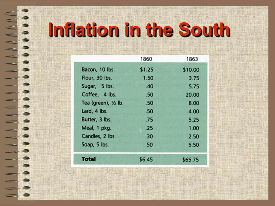 Inflation in the South