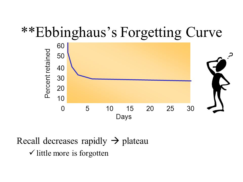 **Ebbinghaus's Forgetting Curve